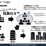 ゼロコストDX™イメージ図